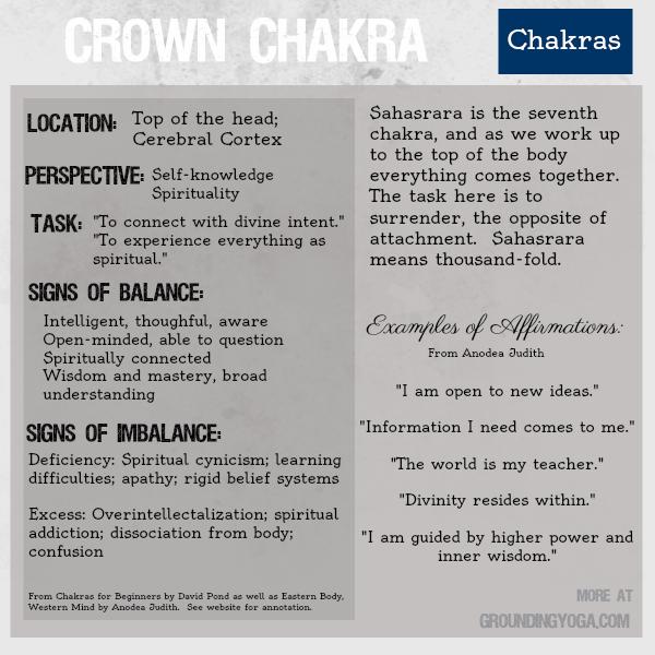chakra7